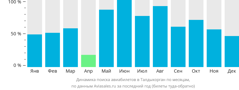Динамика поиска авиабилетов Талды-Курган по месяцам