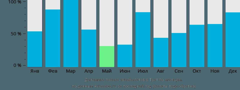 Динамика поиска авиабилетов в Трат по месяцам