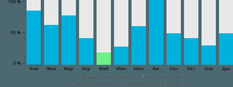 Динамика поиска авиабилетов Тебесса по месяцам