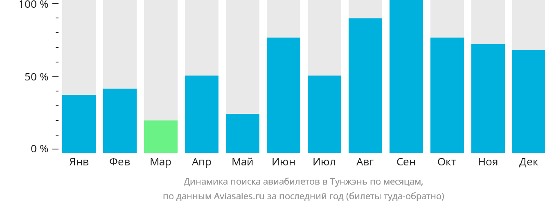 Динамика поиска авиабилетов в Тунжэнь по месяцам