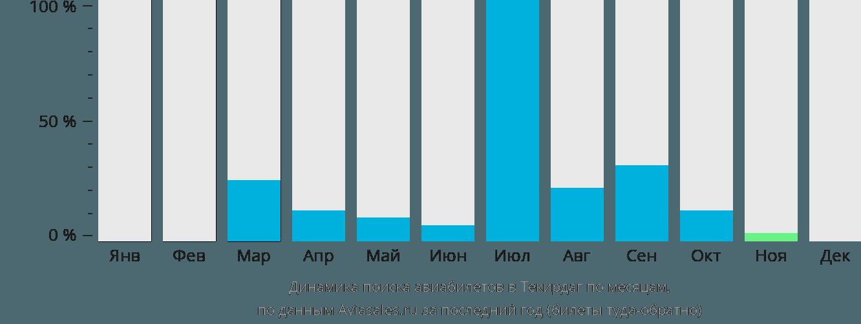 Динамика поиска авиабилетов Текирдаг по месяцам