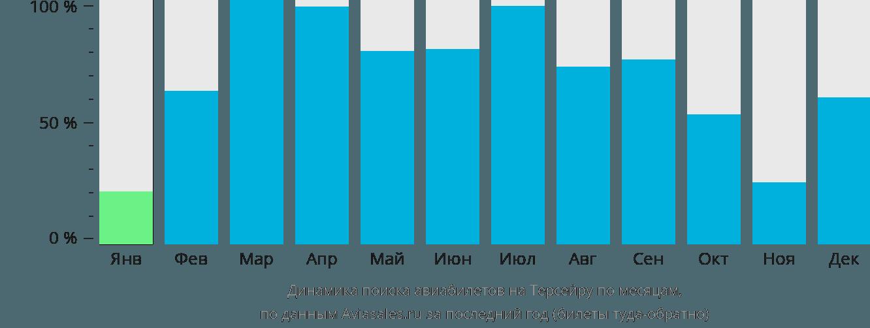 Динамика поиска авиабилетов в Терсейру по месяцам