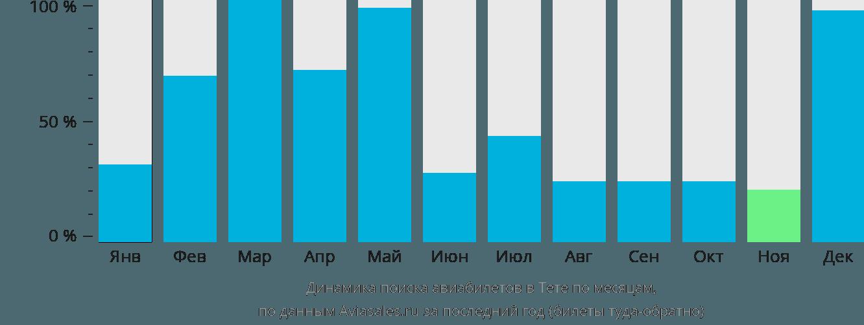 Динамика поиска авиабилетов в Тете по месяцам