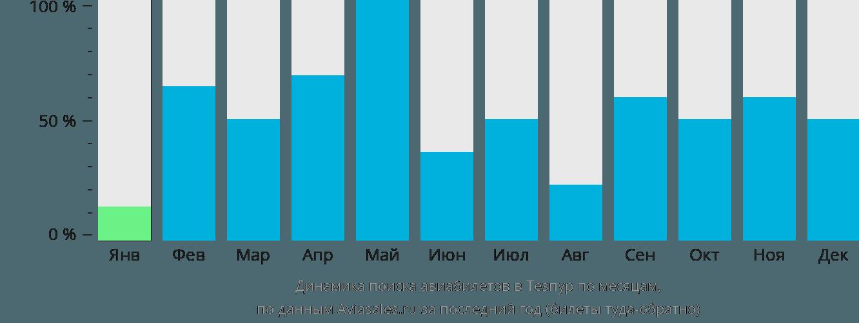 Динамика поиска авиабилетов в Тезпур по месяцам