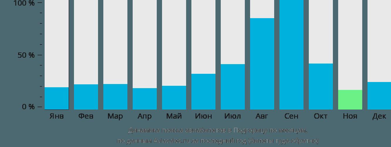 Динамика поиска авиабилетов в Подгорицу по месяцам