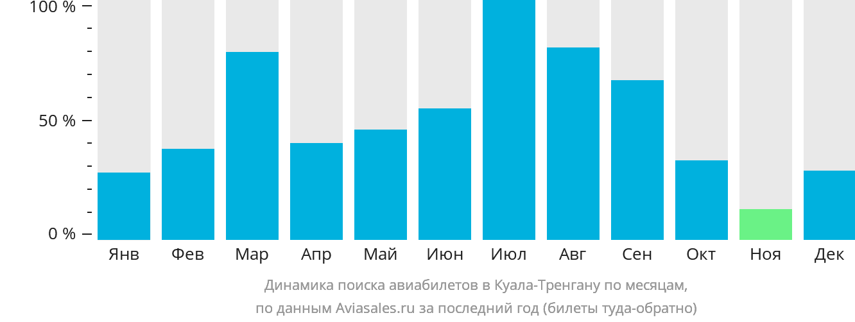 Динамика поиска авиабилетов в Куалу-Тренгану по месяцам