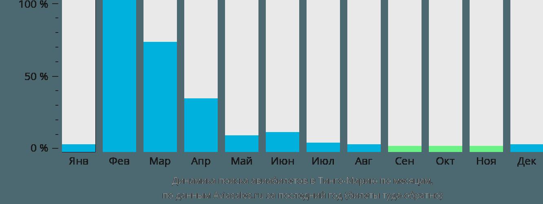 Динамика поиска авиабилетов Тинго Мария по месяцам