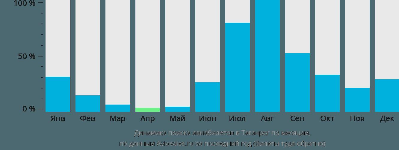 Динамика поиска авиабилетов Таганрог по месяцам