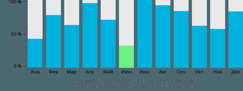 Динамика поиска авиабилетов в Тыргу-Муреш по месяцам