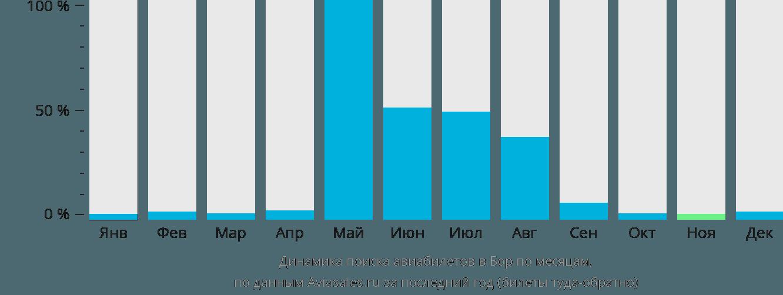 Динамика поиска авиабилетов в Бор по месяцам