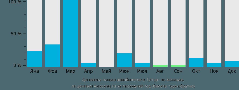 Динамика поиска авиабилетов в Туггурт по месяцам