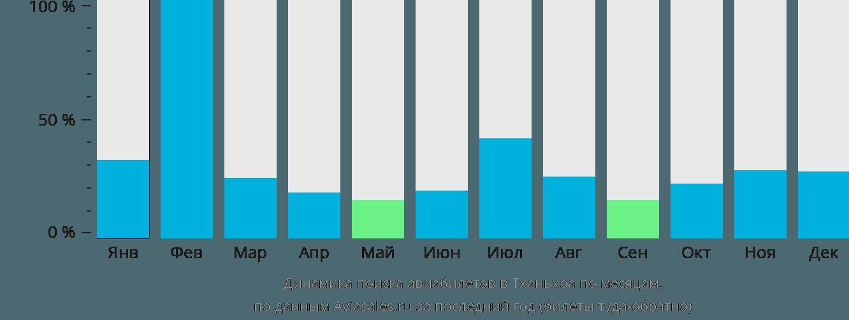 Динамика поиска авиабилетов в Тханьхоа по месяцам