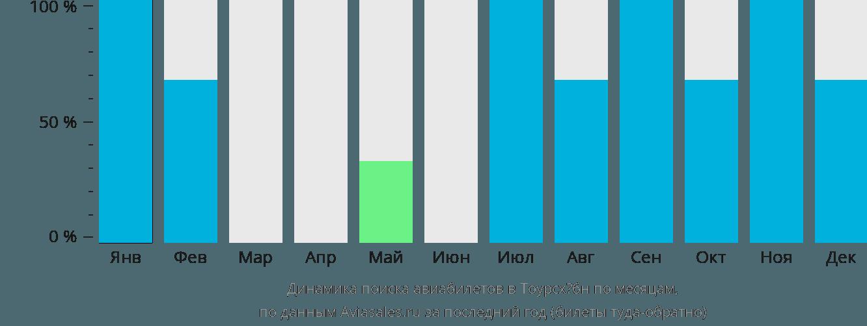 Динамика поиска авиабилетов Торсхофн по месяцам