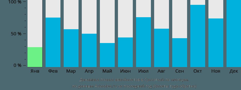 Динамика поиска авиабилетов в Сукхотхай по месяцам