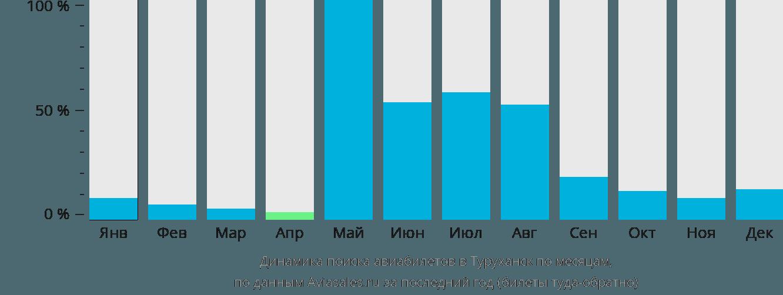 Динамика поиска авиабилетов в Туруханск по месяцам