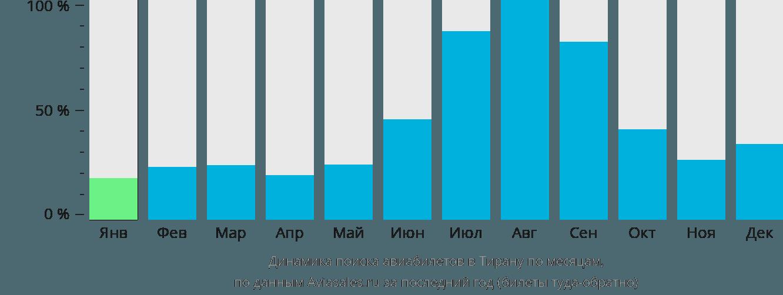 Динамика поиска авиабилетов в Тирану по месяцам