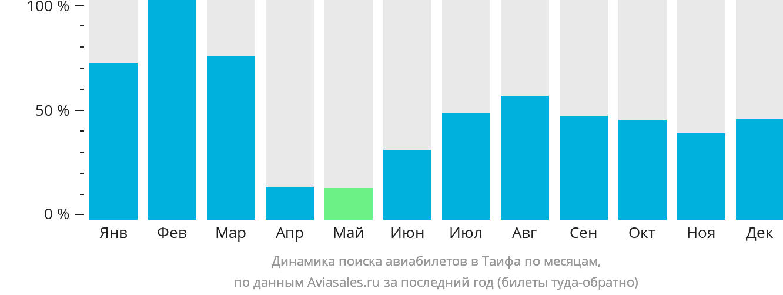 Динамика поиска авиабилетов Таиф по месяцам