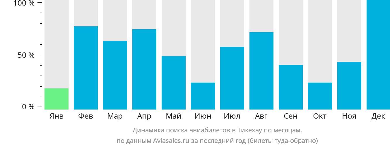 Динамика поиска авиабилетов в Тикехау по месяцам