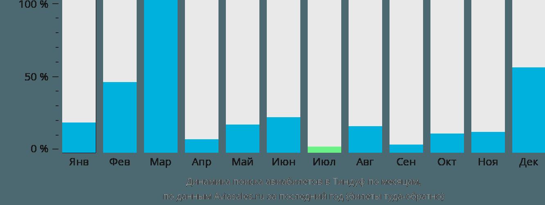 Динамика поиска авиабилетов в Тиндуф по месяцам