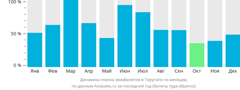Динамика поиска авиабилетов в Тирупати по месяцам