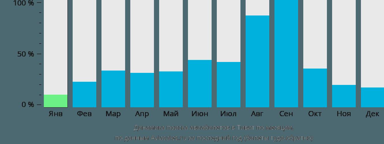 Динамика поиска авиабилетов в Тиват по месяцам