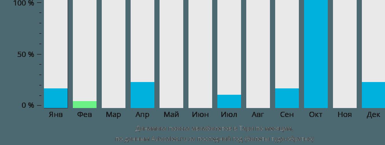 Динамика поиска авиабилетов в Тари по месяцам