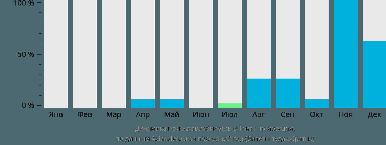Динамика поиска авиабилетов Токат по месяцам