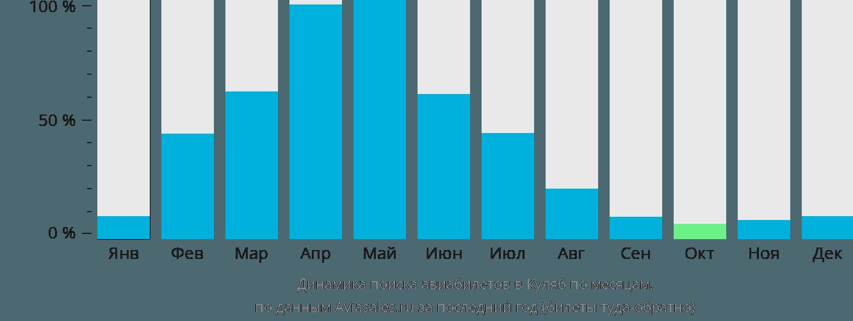 Динамика поиска авиабилетов в Куляб по месяцам