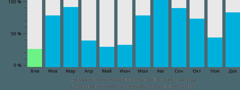 Динамика поиска авиабилетов в Такоради по месяцам