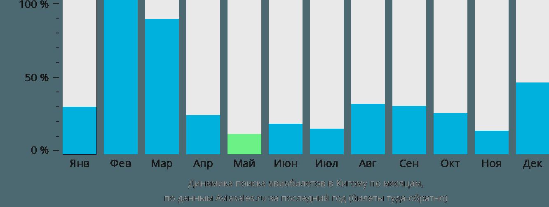 Динамика поиска авиабилетов в Кигому по месяцам