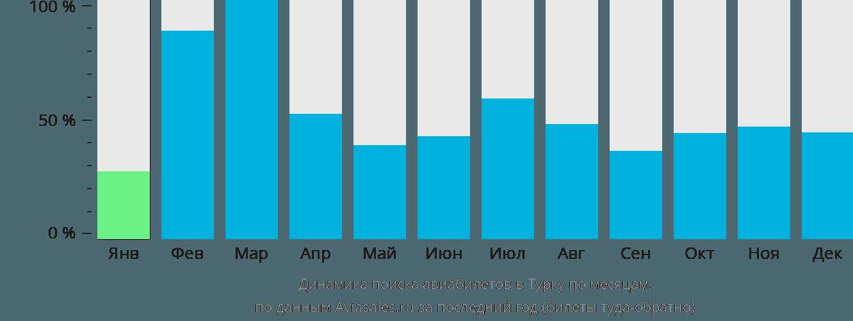 Динамика поиска авиабилетов в Турку по месяцам