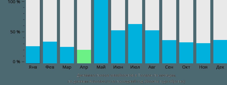 Динамика поиска авиабилетов в Талакан по месяцам