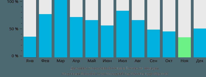 Динамика поиска авиабилетов в Таллин по месяцам