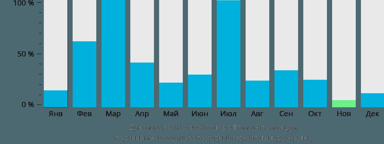 Динамика поиска авиабилетов в Тлемсен по месяцам
