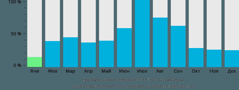 Динамика поиска авиабилетов в Тулон по месяцам