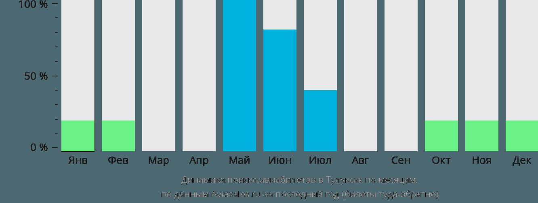 Динамика поиска авиабилетов в Талуксак по месяцам