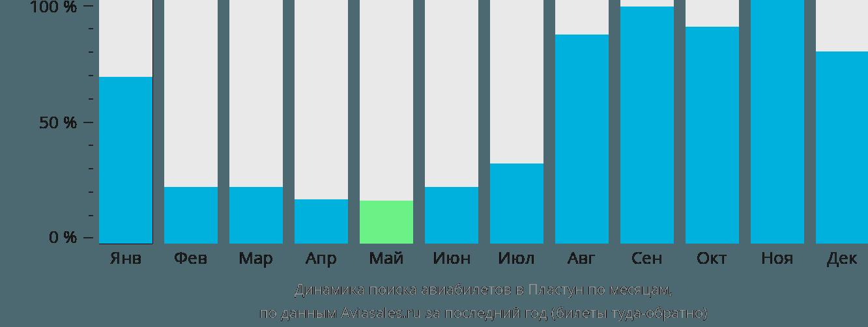 Динамика поиска авиабилетов в Пластун по месяцам