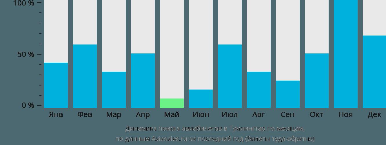 Динамика поиска авиабилетов в Тамлингтар по месяцам