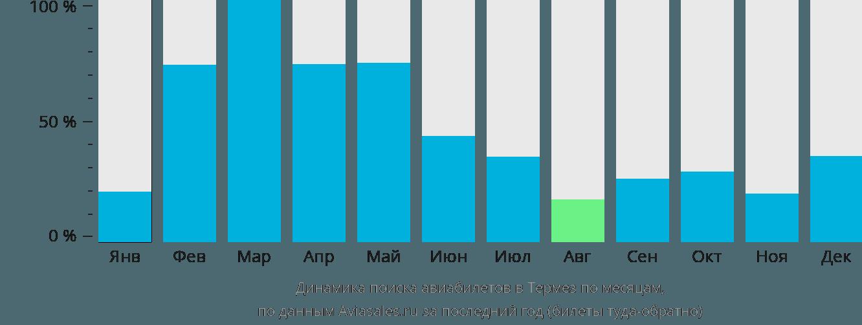 Динамика поиска авиабилетов в Термез по месяцам