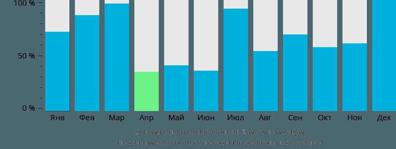Динамика поиска авиабилетов в Тамале по месяцам