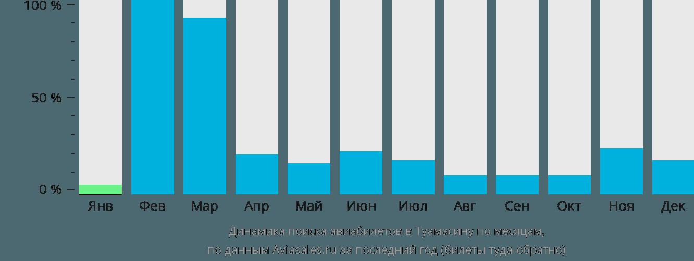 Динамика поиска авиабилетов Туамасина по месяцам