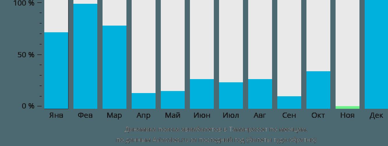 Динамика поиска авиабилетов в Таманрассет по месяцам
