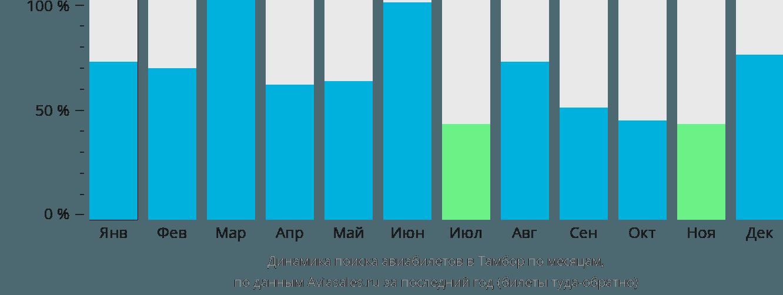 Динамика поиска авиабилетов в Тамбор по месяцам