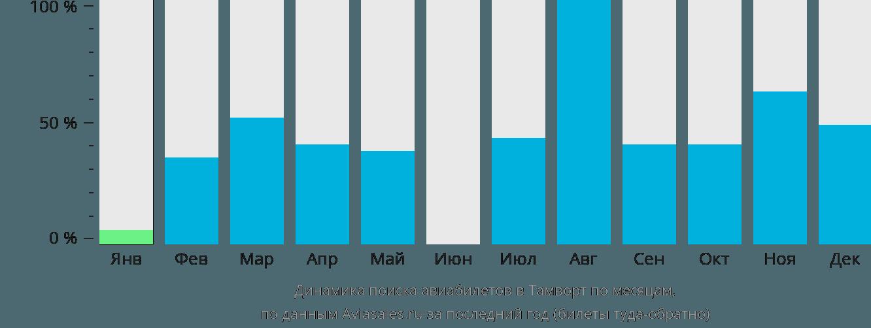 Динамика поиска авиабилетов Тамуорт по месяцам