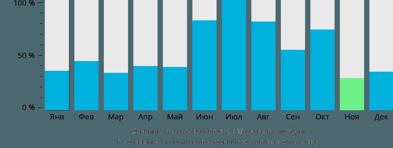 Динамика поиска авиабилетов в Цзинань по месяцам