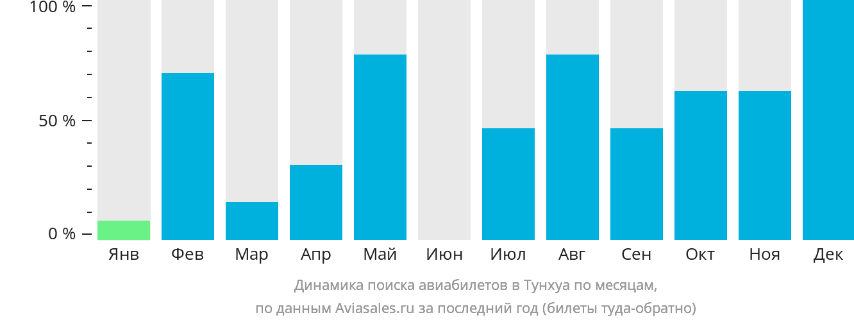 Динамика поиска авиабилетов в Тунхуа по месяцам