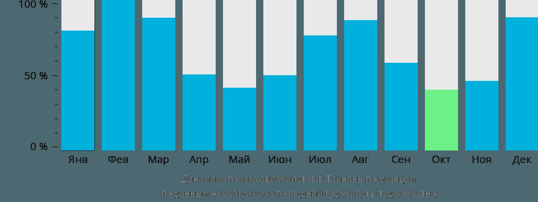 Динамика поиска авиабилетов в Тайнань по месяцам