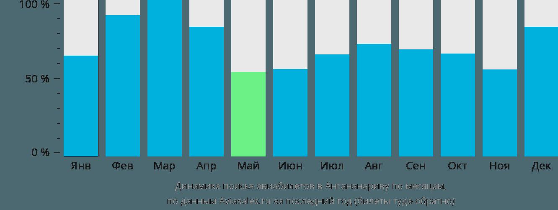 Динамика поиска авиабилетов в Антананариву по месяцам