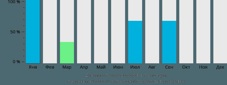 Динамика поиска авиабилетов Тосонцэнгэл по месяцам