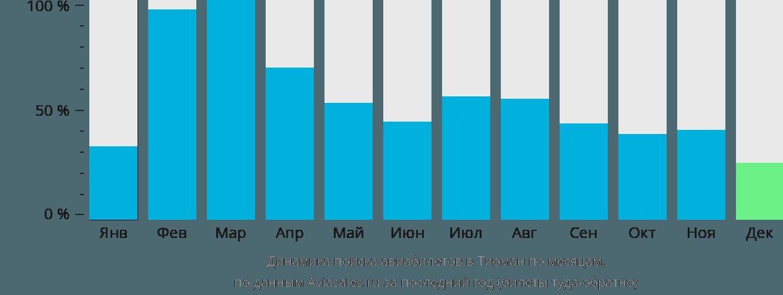 Динамика поиска авиабилетов в Тиоман по месяцам